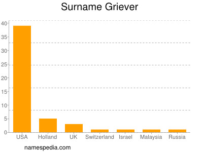 Surname Griever