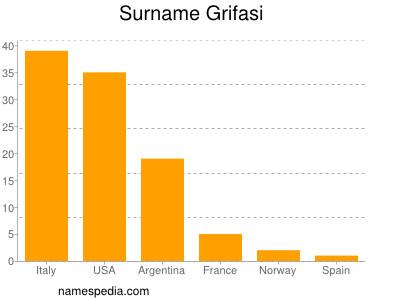 Surname Grifasi