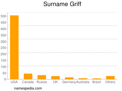 Surname Griff