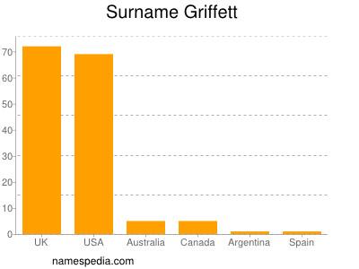Surname Griffett