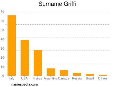 Surname Griffi