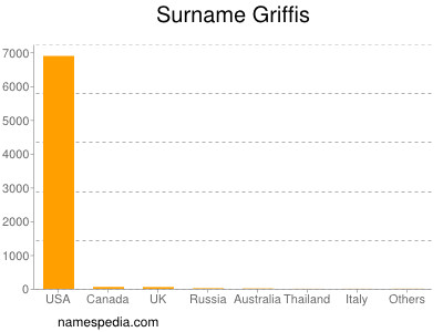 Surname Griffis