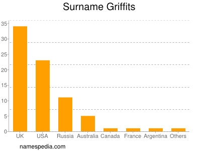 Surname Griffits