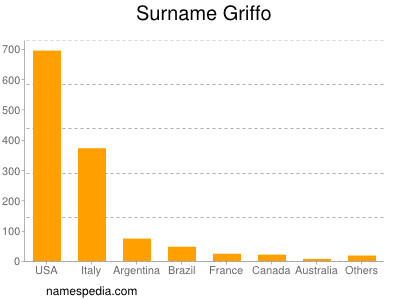 Surname Griffo