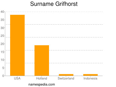 Surname Grifhorst