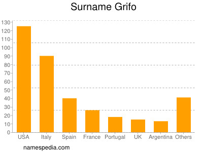 Surname Grifo