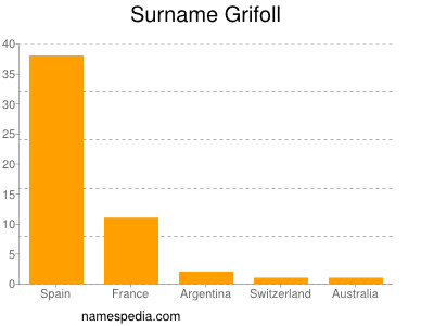 Surname Grifoll