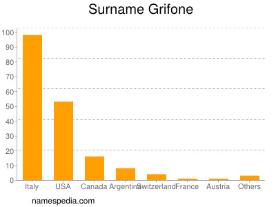 Surname Grifone