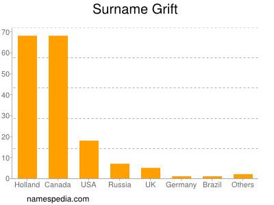 Surname Grift