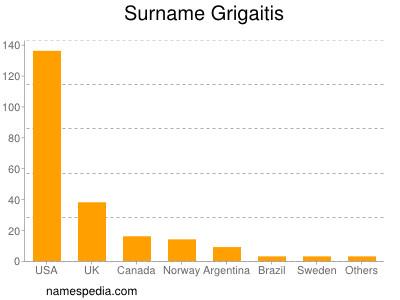 Surname Grigaitis