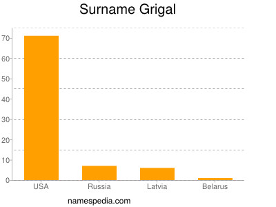 Surname Grigal