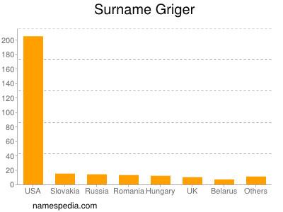 Surname Griger