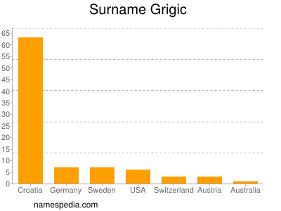 Surname Grigic