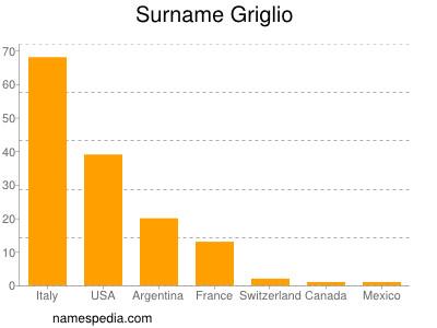Surname Griglio