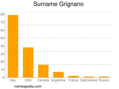 Surname Grignano
