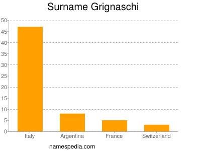 Surname Grignaschi