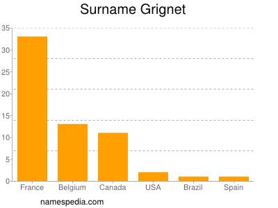 Surname Grignet