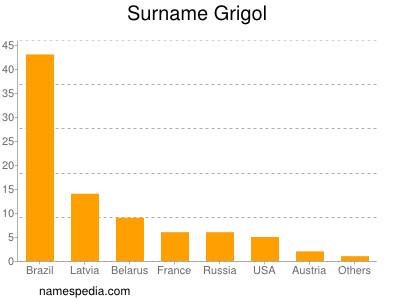 Surname Grigol