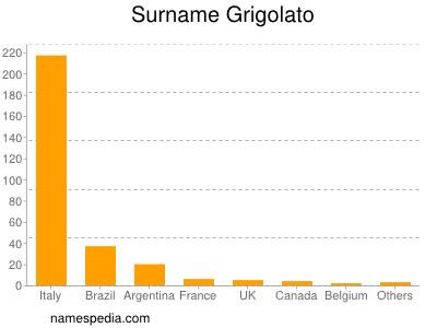 Surname Grigolato