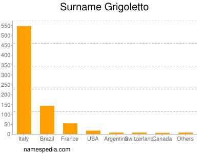 Surname Grigoletto