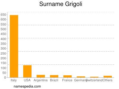 Surname Grigoli