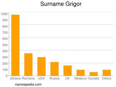 Surname Grigor