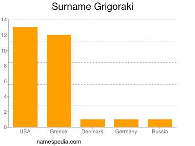 Surname Grigoraki