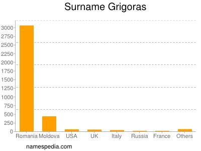 Surname Grigoras