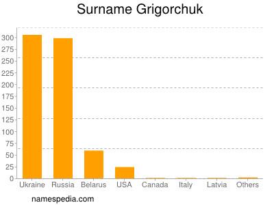 Surname Grigorchuk