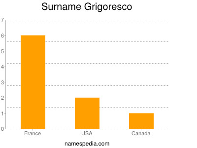 Surname Grigoresco