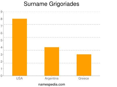 Surname Grigoriades