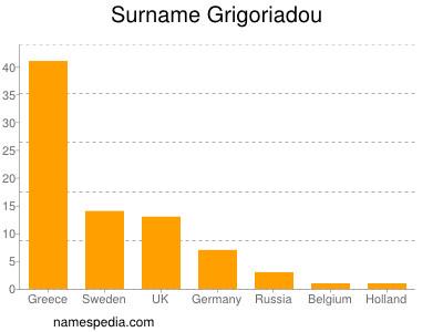 Surname Grigoriadou