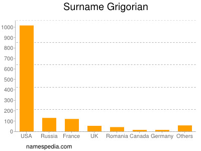 Surname Grigorian