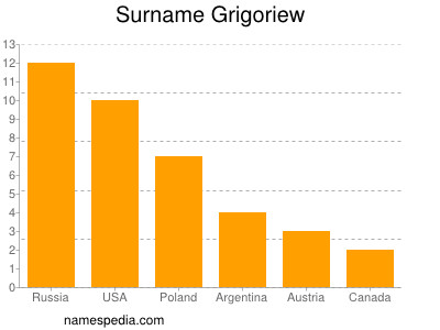 Surname Grigoriew