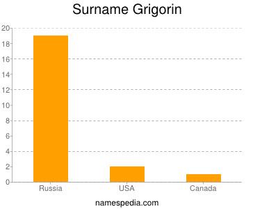 Surname Grigorin
