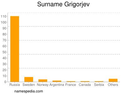 Surname Grigorjev