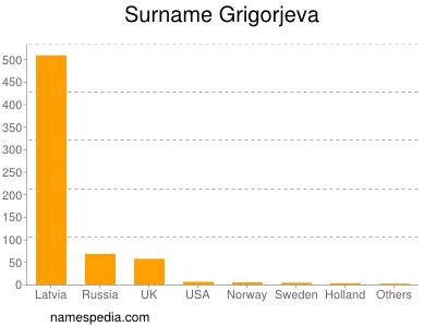 Surname Grigorjeva