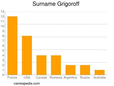 Surname Grigoroff