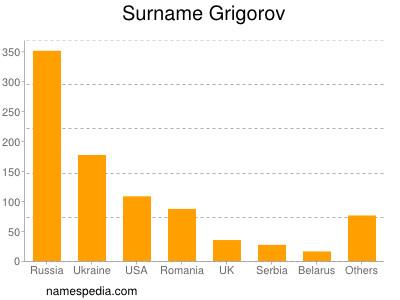 Surname Grigorov