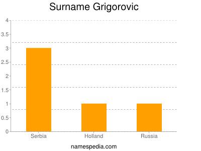 Surname Grigorovic