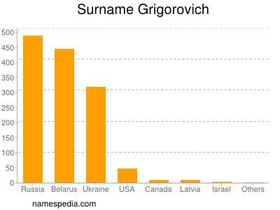 Surname Grigorovich