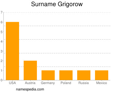 Surname Grigorow