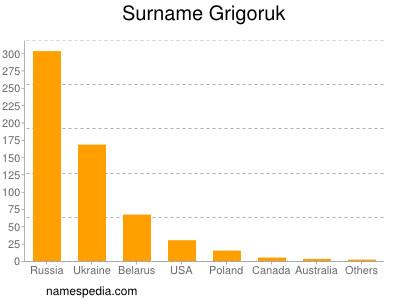 Surname Grigoruk