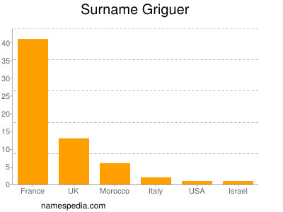 Surname Griguer