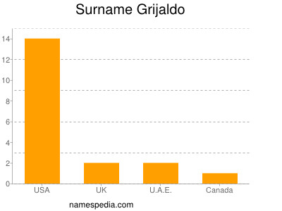 Surname Grijaldo