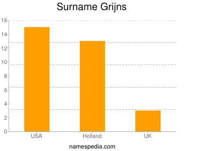 Surname Grijns
