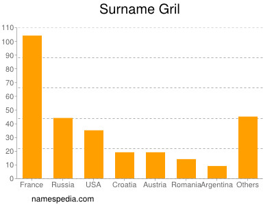 Surname Gril