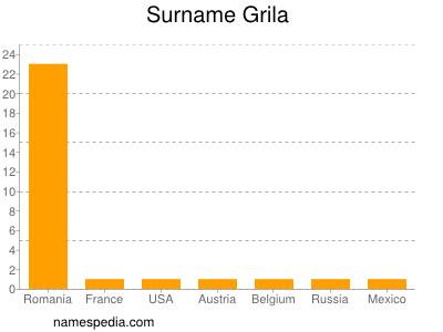 Surname Grila