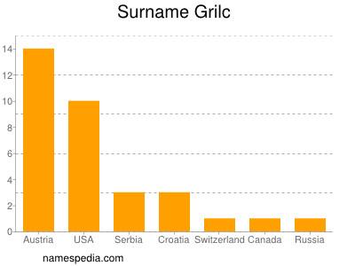 Surname Grilc
