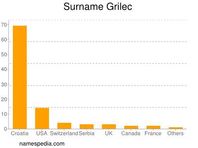 Surname Grilec